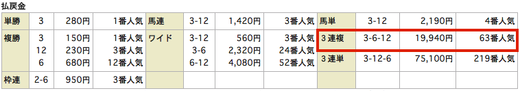 当選ハイスクール_レース結果_20150705ラジオNIKKEI賞