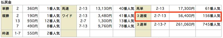当選ハイスクール_20150830新潟11R_レース結果