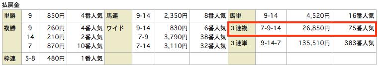 当選HiGHスクール_20150808新潟11Rレース結果