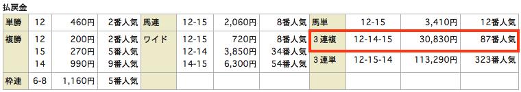 当選HiGHスクール_20150809小倉12Rレース結果