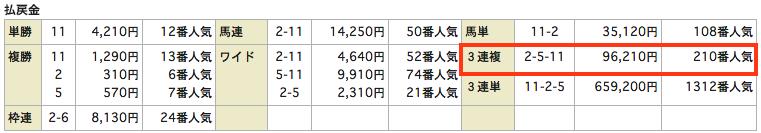うまものがたり20150627阪神11Rレース結果