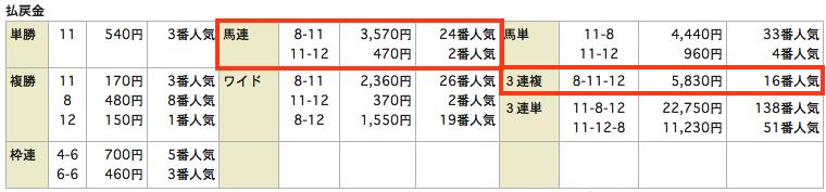 競馬リンクス無料情報20150620函館6R結果