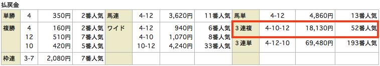 競馬リンクス無料情報20150620東京8R結果