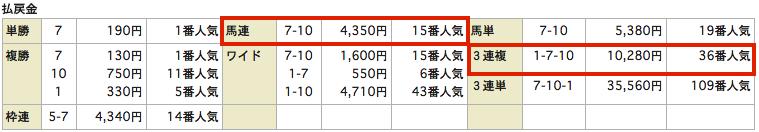 競馬リンクス_20150704函館12Rレース結果