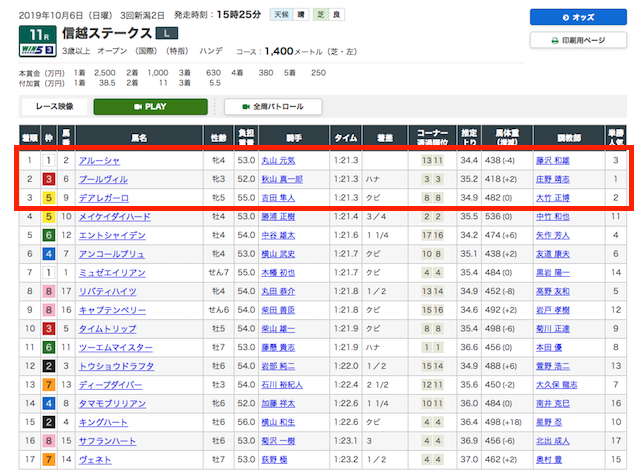 10月6日 新潟11R結果画像