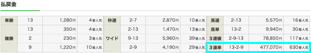 2019年5月19日新潟7Rの結果画像