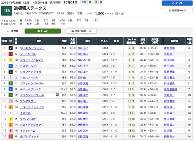 予想革命 阪神10R結果画像