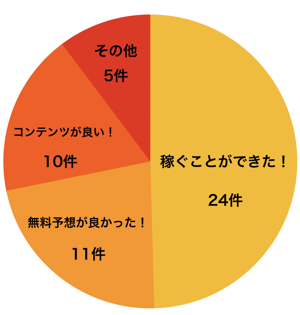 競馬大陸 口コミグラフ