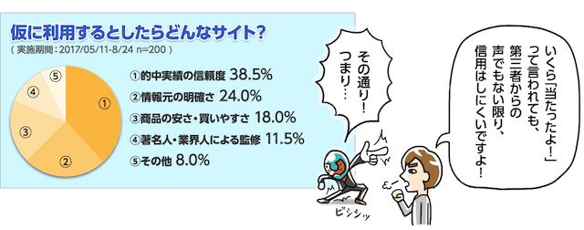 うまライブ仮利用アンケート