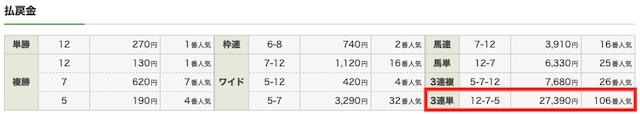エッジ 有料予想 7月3日 函館4R 結果